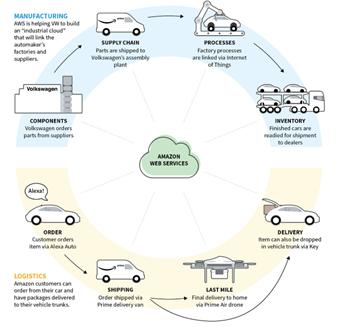 운송 산업 영역에 진출하는 AWS(출처: 로이터) https://www.reuters.com/article/us-amazon-com-transportation-insight/getting-under-the-hood-of-amazons-auto-ambitions-idUSKCN1UQ154