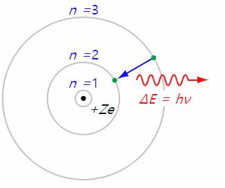 수소 원자의 보어 모형