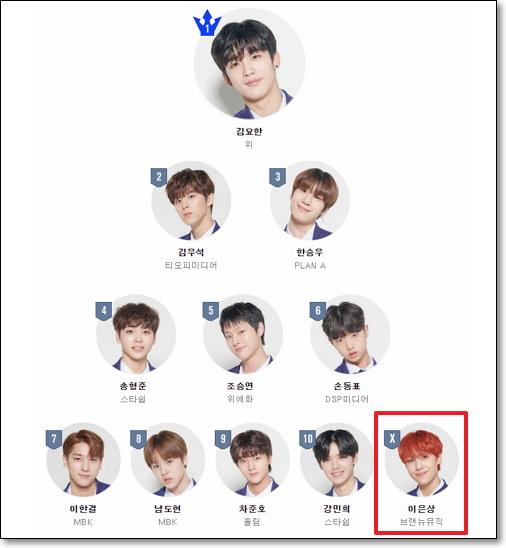 뻥튀기 정도에 따라 11위인 'X'가 바뀔 가능성이 생긴다. (출처: 엠넷) http://produce-x-101.mnet.com/pc/rank/8
