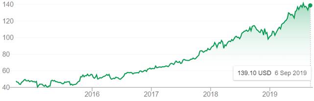 최근 5년간 마이크로소프트 주당 가격 추이 (출처: 구글)