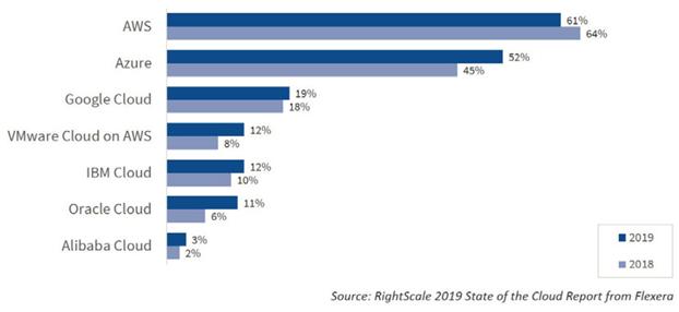 그림 3 클라우드 서비스 제공자 별 기업들의 도입 현황 (출처: Rightscale)