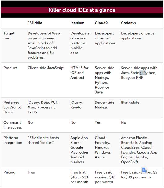 초기 주요 네 가지 클라우드 IDE 비교 (InfoWorld, 2013년)