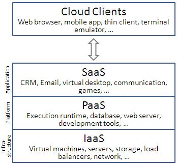 스택 속 계층별로 정렬된 클라우드 컴퓨팅 서비스 모델. (출처: 위키미디어 공용)