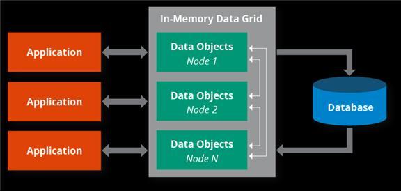 인메모리 데이터 그리드 (출처: hazelcast)
