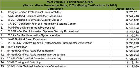 글로벌 날리지 조사에 의한 주요 IT 자격증 소지자의 평균 연봉