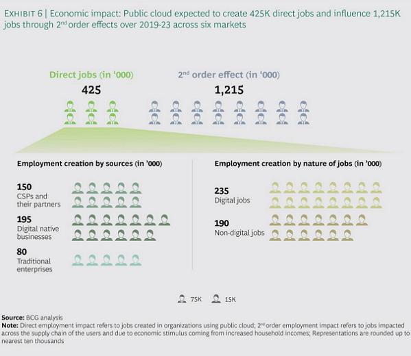 APAC 지역에서 퍼블릭 클라우드가 창출하는 일자리 (출처: BCG) https://www.bcg.com/publications/2019/economic-impact-public-cloud-apac/default.aspx