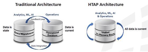 하이브리트 트랜잭션/분석 처리 구조