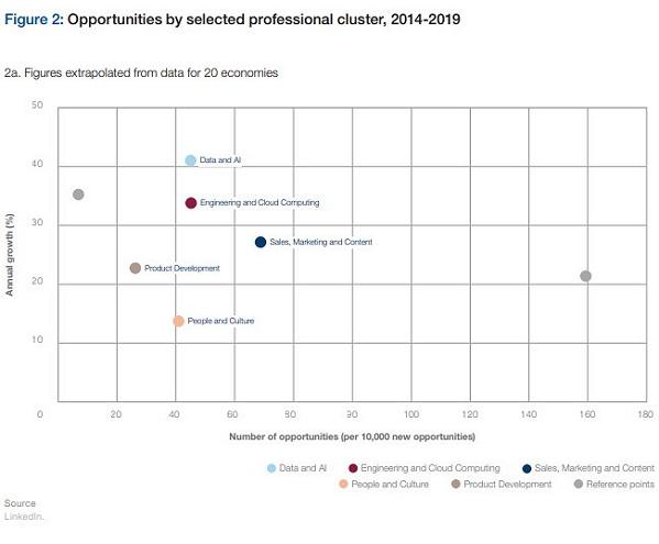새로운 일자리의 기회 (그래프 출처: 세계 경제 포럼, 자료 출처: 링크드인)
