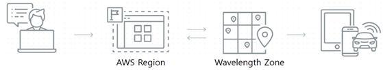 AWS 웨이브렝스 작동 환경 (출처: 아마존)