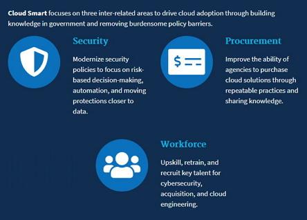 클라우드 전략의 세 가지 핵심은 '보안', '조달', '인력' (출처: cloud.cio.gov) https://cloud.cio.gov/
