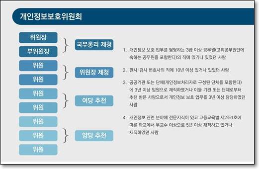 개인정보보호위원회의 구성