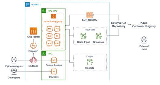 AWS 배치를 이용한 확장 가능한 코비드 시나리오 파이프라인 구조