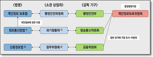 개인정보보호 주체의 통일
