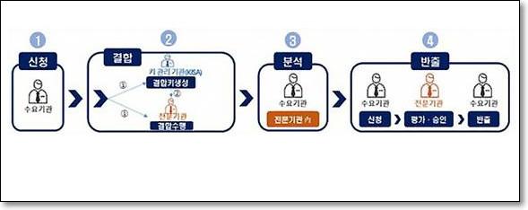 가명정보 결합·분석·반출 절차 [출처: 행정안전부]