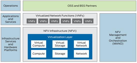 NFV 아키텍쳐 (출처: Juniper Networks)