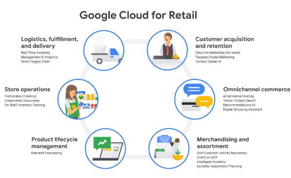 출처: 구글 클라우드 https://cloud.google.com/blog/topics/retail/google-cloud-for-retail-helping-retailers-transform-their-businesses