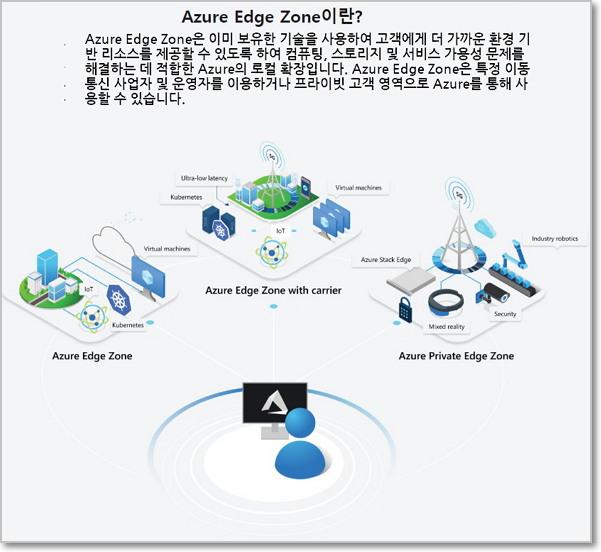 세 가지 타입의 마이크로소프트 애저 엣지존 (출처: 마이크로소프트)