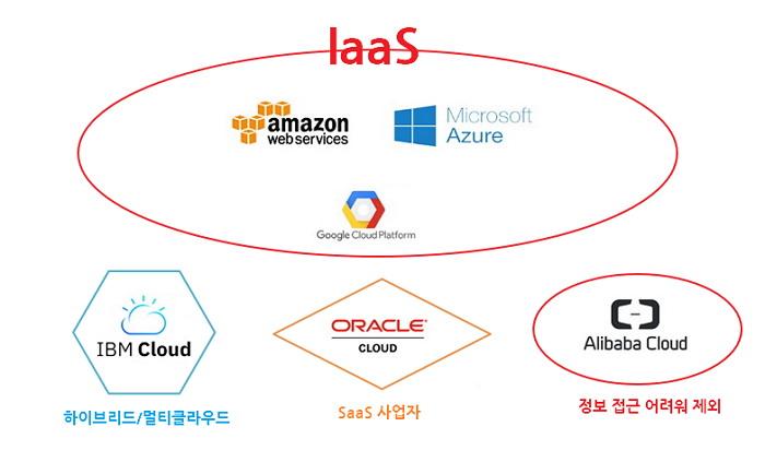 가트너는 퍼블릭 클라우드 사업자 6개 업체 중 하이브리드 사업자로 구분한 IBM과 SaaS 서비스 사업자로 구분한 오라클, 정보 접근이 쉽지 않은 알리바바를 제외한 AWS, MS애저, GCP를 IaaS 서비스 사업자로 분류했다.