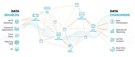 기존 데이터 플랫폼의 구조 [출처: 스노우플레이크]