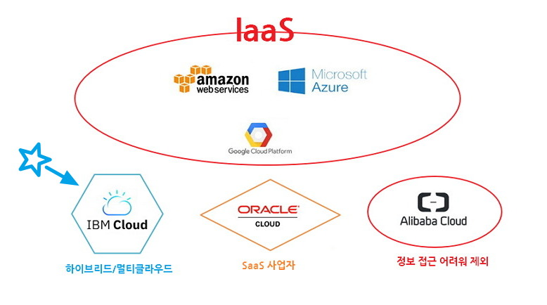 가트너는 퍼블릭 클라우드 사업자 6개 업체 중 하이브리드/멀리클라우드 사업자로 구분한 IBM과 SaaS 서비스 사업자로 구분한 오라클, 정보 접근이 쉽지 않은 알리바바를 제외한 AWS, MS애저, GCP를 IaaS 서비스 사업자로 분류했다.