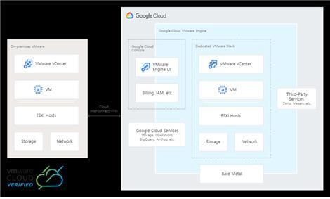구글 클라우드 VM웨어 엔진