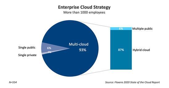 직원 1,000명 이상 주요 회사들의 클라우드 전략