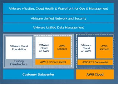AWS 상의 VM웨어 클라우드 구조