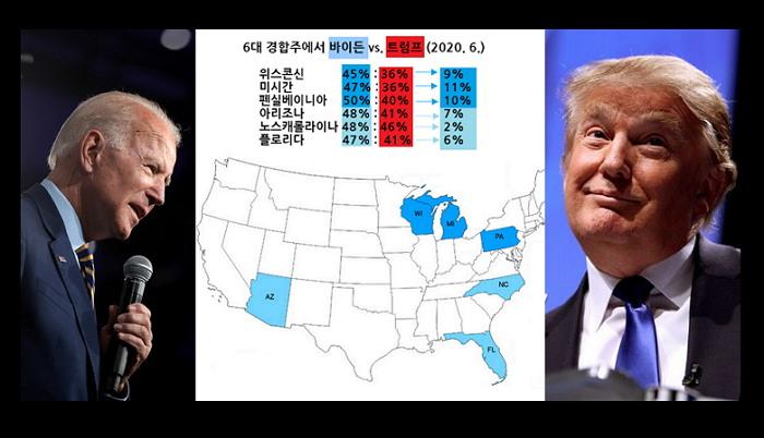바이든 vs. 트럼프, 2020 대선(11월 3일)이 머지않았다.