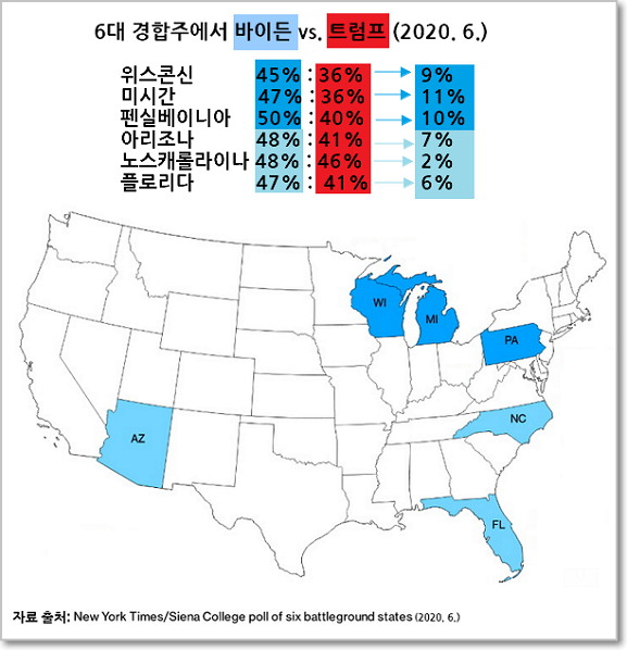 뉴욕타임스/시에나대학의 6월 8일~15일 여론조사에 따르면 6대 경합주에서 바이든이 트럼프를 최대 11%(미시간), 최소 2%(노스캐롤라이나) 앞선다. (자료 출처: 뉴욕타임스/시에나)