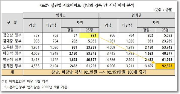 강남/비강남의 격차는 28년간 100배로 치솟았다.