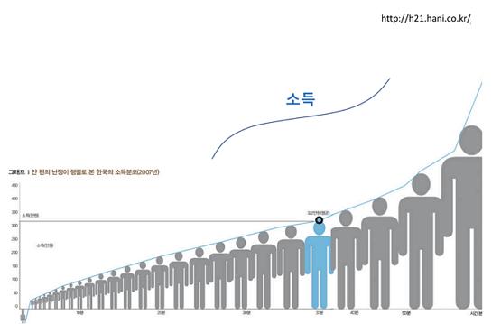 얀 펜의 난쟁이 행렬로 본 한국의 소득분포(2007년), 출처: 한겨레21 http://h21.hani.co.kr/arti/economy/economy_general/26245.html