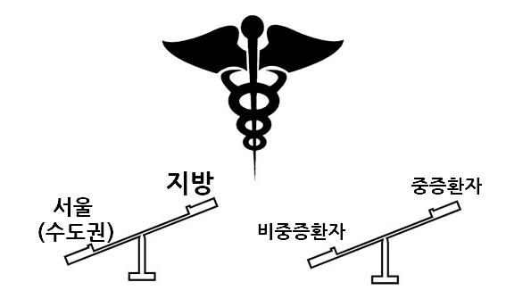 의료 문제의 핵심 쟁점은 두 가지다. 서울과 지방의 불균형, 중증환자 케어 시스템의 붕괴.