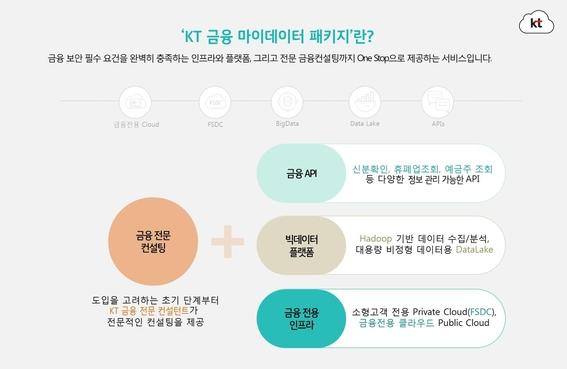 KT 금융 마이데이터 패키지 (KT 제공)