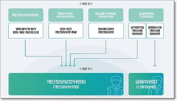 출처: 개인정보보호위원회 https://www.pipc.go.kr/np/