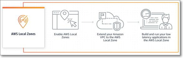 AWS 로컬 영역 작동 방식 (출처: AWS)