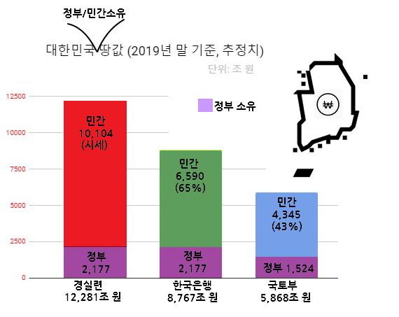 대한민국 정부/민간 소유 땅값