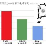 땅값 부동산 국토부 한국은행