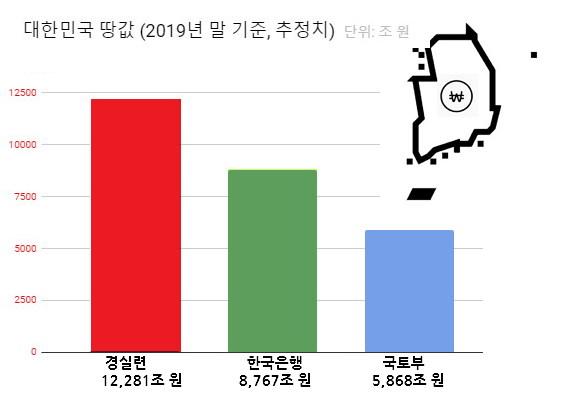 대한민국 땅값. 경실련 추정치는 별론으로 한국은행과 국토부 추정치 차이도 아주 심하다.