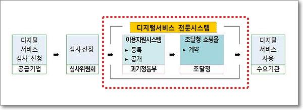 디지털서비스 전문계약제도 체계도(출처: 과기정통부)
