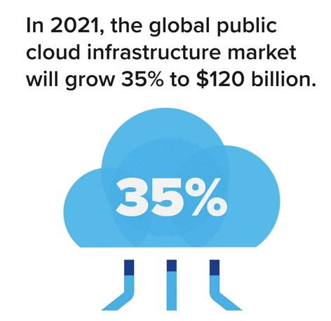 포레스터 리서치는 2021년 전 세계 퍼블릭 클라우드 인프라 시장은 35% 성장해 총 120억 달러 규모일 것으로 성장할 것으로 예측한다. (출처: 포레스트리서치) https://go.forrester.com/blogs/predictions-2021-cloud-computing-powers-pandemic-recovery/