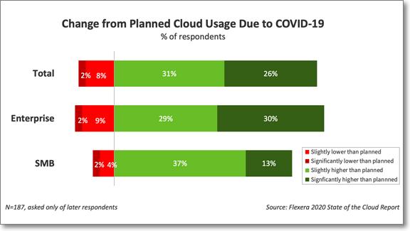 코로나-19로 인한 클라우드 사용량 증가 (출처: 플렉세라)https://www.flexera.com/about-us/press-center/flexera-releases-2020-state-of-the-cloud-report.html