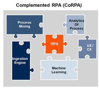 보완된 RPA (CoRPA) 예