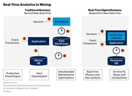 표준화와 상호운용성 확보를 통한 원격데이터분석 자동화