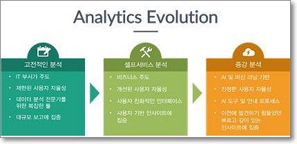 분석 기술의 발전 형태와 특징